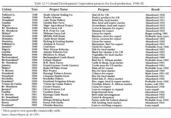 Colonialism and development- Britain (from Colonialism and development: Britain and its tropical colonies, 1850-1960 By Michael Ashley Havinden, David Meredith)