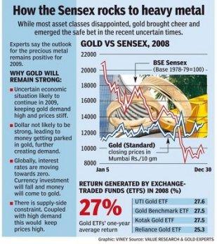 2008 - Sensex VS Gold