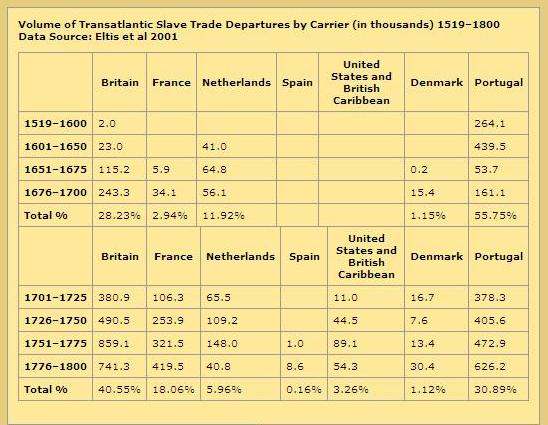 Transatlantic Slave Trade (Table Courtesy - http://www.nps.gov/ethnography/aah/aaheritage/histContextsD.htm)