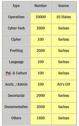 India must 'loose' 2000 DAT Teams (Dedicated Anti-Terrorist Teams) on the 2000 terrorists and 42 terrorist training camps. Table Source - 2ndlook.