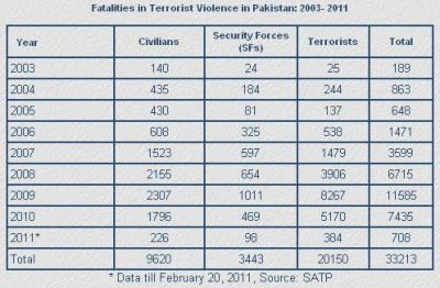 Fatalities in Terrorist Violence in Pakistan - 2003- 2011. Source - South Asia Terrorism Portal; Copyright © 2001 SATP. All rights reserved. Click for a larger image.