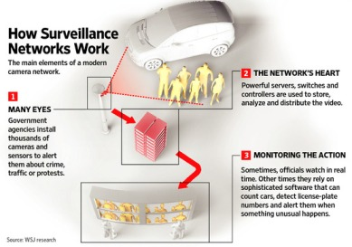 How surveillance systems work - Image courtesy and source - wsj.com. Click to open larger image in separate window.