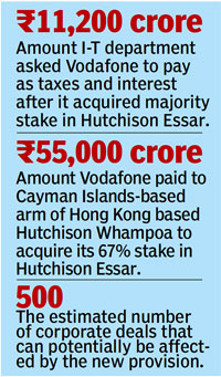 The numbers of the Vodafone case  |  Image source & courtesy - hindustantimes.com  |  Click for image.