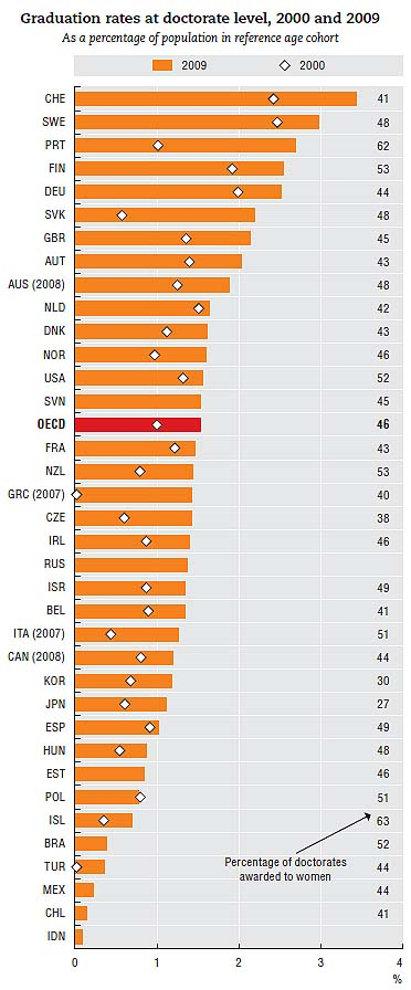 English Speaking countries are able to attract students from India and increase their levels of doctrates in the population.  |  Source: OECD (2011), Education at a Glance 2011: OECD Indicators, and OECD (2009), Education at a Glance 2009: OECD Indicators, OECD Publishing, Paris. http://dx.doi.org/10.1787/888932485728  |  Extract from nytimes.com