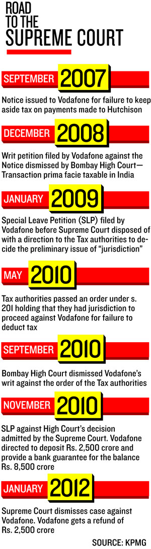 A few crores on a lawyer .. and a few crores here and there are still a lot less than 11,200 cr tax demand.  |  Graphic source & courtesy - http://forbesindia.com  |  Click for image.