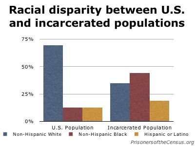 Is disproportionate imprisonment another method of keeping minorities under subjugation and control?  |  Image source & courtesy - http://beinglatino.wordpress.com  |  Click for image.