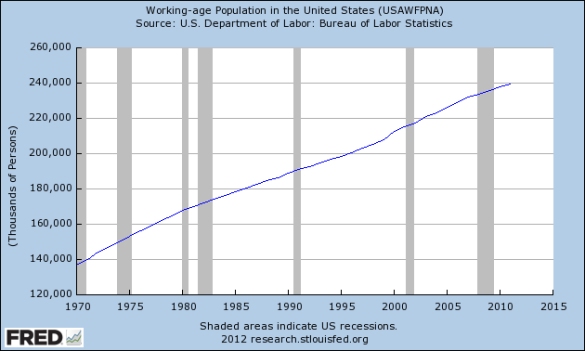 Working-age Population in the United States (USAWFPNA)  2011: 239,618 Thousands of Persons Updated: 2012-06-08 9:01 AM CDT   |  FRED® Economic Data  |  Source:  U.S. Department of Labor: Bureau of Labor Statistics  |  Short URL  -  http://goo.gl/xZf1l