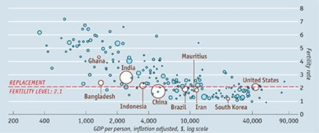 China's population is reducing with lesser births than deaths. This trend will soon mean that fewer workers will pay more taxes and take care of more elderly than ever before.  GDP on horizontal scale and fertility on vertical axis. Graphic credits not available.