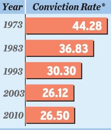Conviction levels in rape cases varies between 20% to 50% globally. Few exceptions apart. Rape convictions in India are at a higher ratio than general criminal convictions which are at  17%(TBC).. Defines as the number of convictions as a percentage of the total number of completed prosecutions that year.  |  Graphic & caption source - thehindu.com