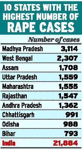 Break up of rape incidents across India  |  Graphic - thehindu.com in NEW DELHI, October 28, 2011