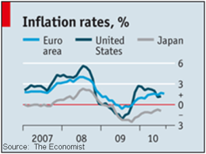 Decreasing exports, incomes coupled with high production capacities has put Japan on the path of deflationary spiral.  |  Graphic credits embedded.