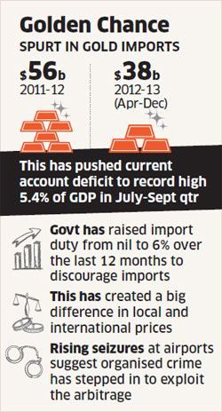 Gold smuggling has gained a new life with higher import duties on gold to curb rising demand, according to Indian financial intelligence agencies |  Graphic source & courtesy - economictimes.com