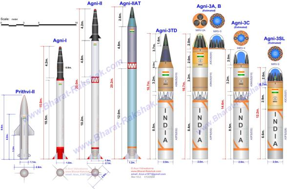 Indian Missiles Armoury  |  Creative credits embedded.
