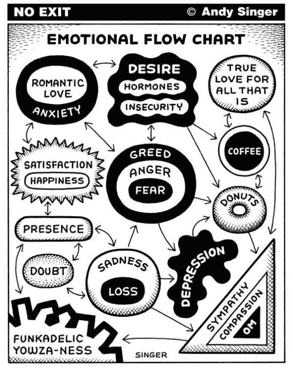 Fear Stalks The Land  |  Emotional Flow Chart By Andy Singer, Politicalcartoons.com  -  5/18/2012 12:00:00 AM