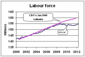 So, why has labour growth stagnated for five years?  |  Graphic source & courtesy - economist.com