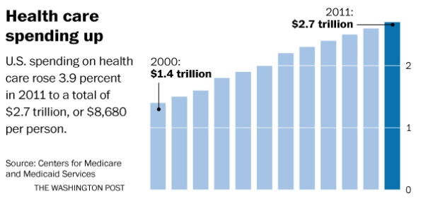 US Healthcare costs and expenditure  | Credits and source details embedded in image.